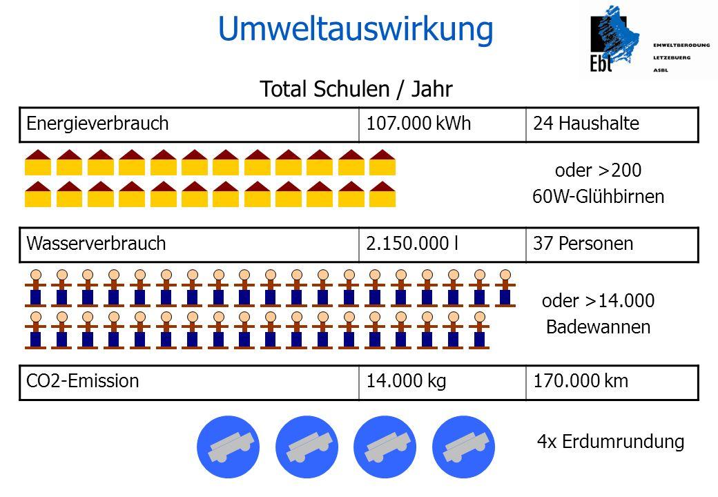 Energieverbrauch- 75.000 kWh- 70 % Wasserverbrauch- 1.820.000 l- 85 % CO2-Emission- 11.800 kg- 46 % Umweltauswirkung Minderungspotential durch Recycling-Papier