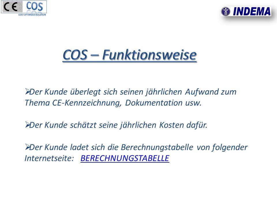 Der Kunde überlegt sich seinen jährlichen Aufwand zum Thema CE-Kennzeichnung, Dokumentation usw.