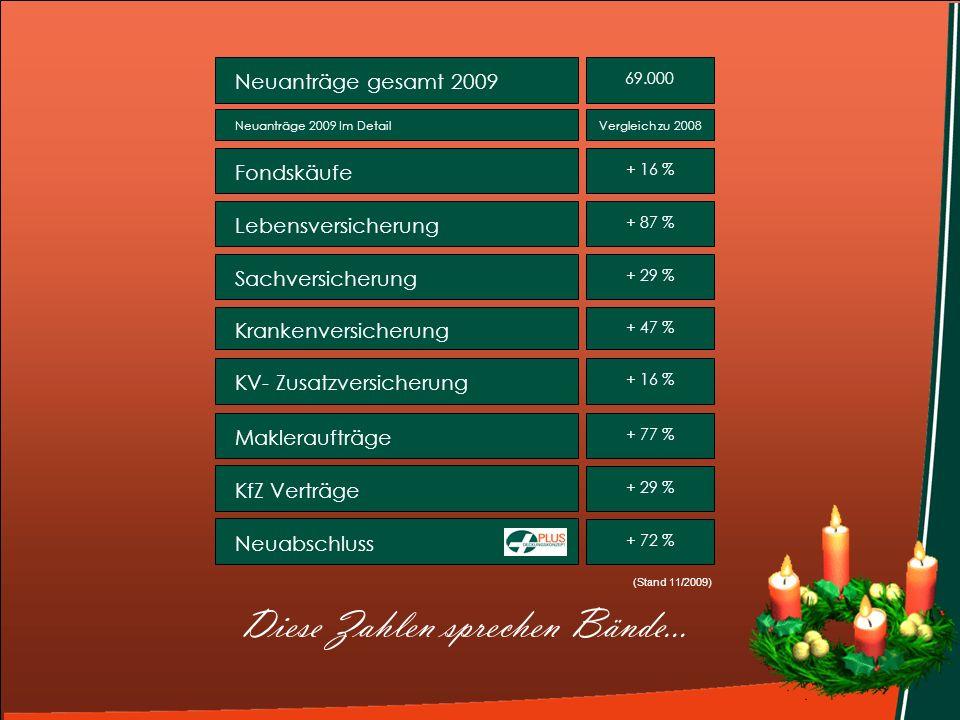 Neuanträge gesamt 2009 69.000 (Stand 11/2009) LebensversicherungSachversicherung Krankenversicherung KV- ZusatzversicherungNeuabschlussMakleraufträgeK