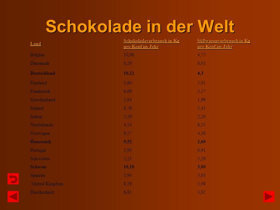 Schokolade in der Welt Land Schokoladeverbrauch in Kg pro Kopf im Jahr Süßwarenverbrauch in Kg pro Kopf im Jahr Belgien10,064,75 Dänemark8,288,01 Deut