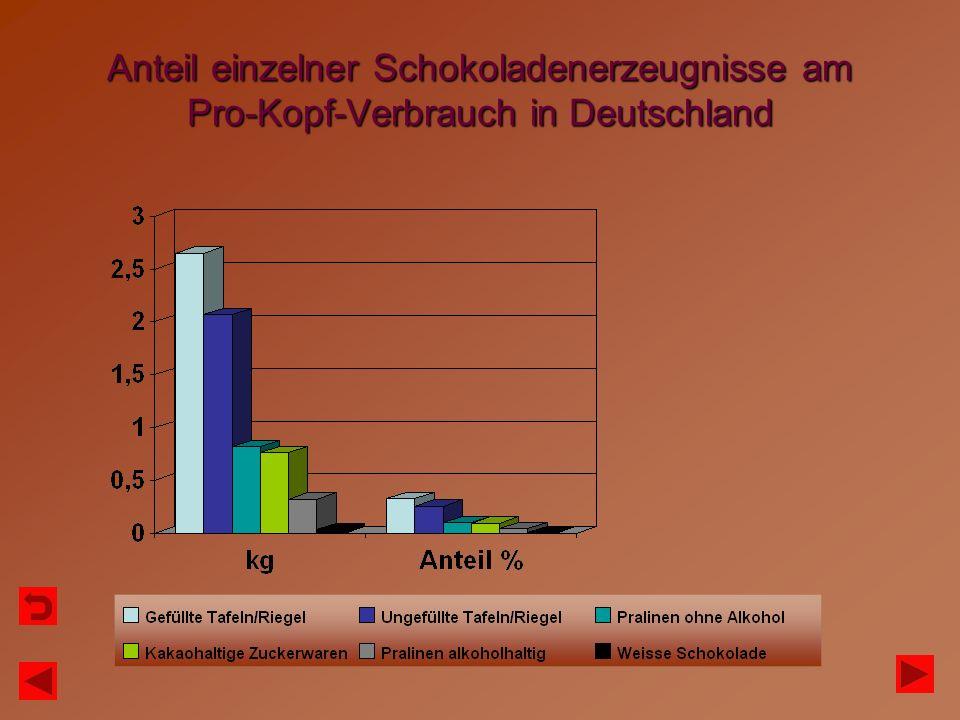 Anteil einzelner Schokoladenerzeugnisse am Pro-Kopf-Verbrauch in Deutschland