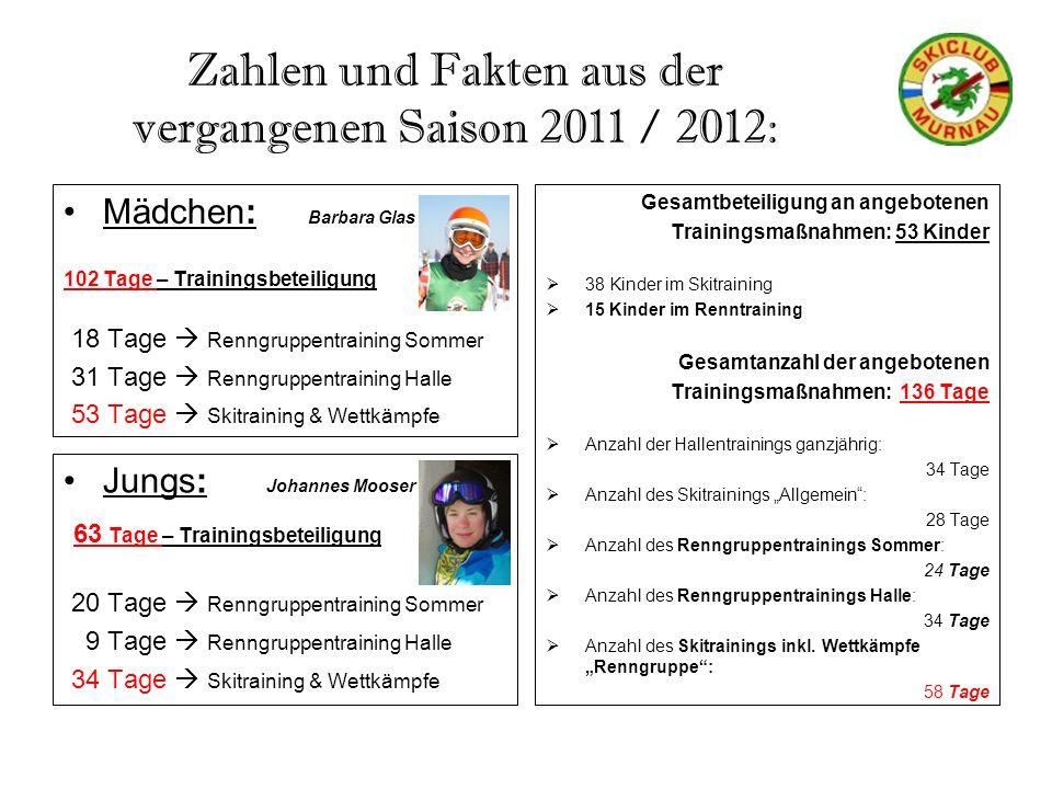 Zahlen und Fakten aus der vergangenen Saison 2011 / 2012: Mädchen: Barbara Glas 102 Tage – Trainingsbeteiligung 18 Tage Renngruppentraining Sommer 31