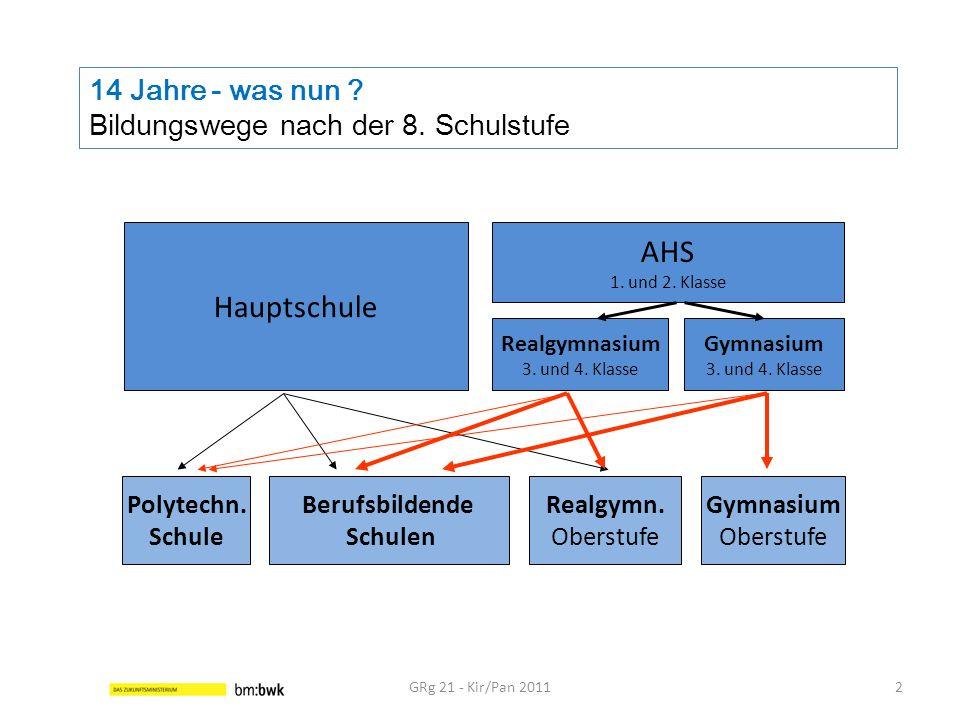 14 Jahre - was nun ? Bildungswege nach der 8. Schulstufe GRg 21 - Kir/Pan 20112 Hauptschule AHS 1. und 2. Klasse Realgymnasium 3. und 4. Klasse Gymnas