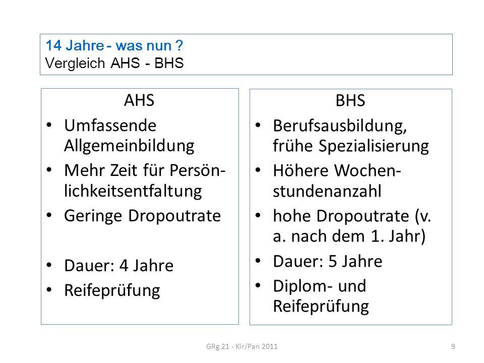 14 Jahre - was nun ? Vergleich AHS - BHS GRg 21 - Kir/Pan 20119 AHS Umfassende Allgemeinbildung Mehr Zeit für Persön- lichkeitsentfaltung Geringe Drop