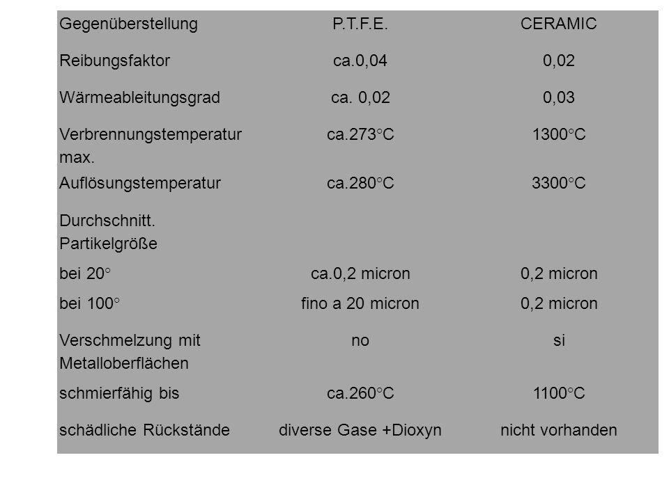 GegenüberstellungP.T.F.E.CERAMIC Reibungsfaktorca.0,040,02 Wärmeableitungsgradca. 0,020,03 Verbrennungstemperatur max. ca.273°C1300°C Auflösungstemper