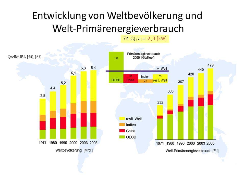 Entwicklung von Weltbevölkerung und Welt-Primärenergieverbrauch 74 GJ/a = 2,3 [kW]