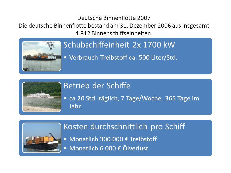 Deutsche Binnenflotte 2007 Die deutsche Binnenflotte bestand am 31. Dezember 2006 aus insgesamt 4.812 Binnenschiffseinheiten. Schubschiffeinheit 2x 17