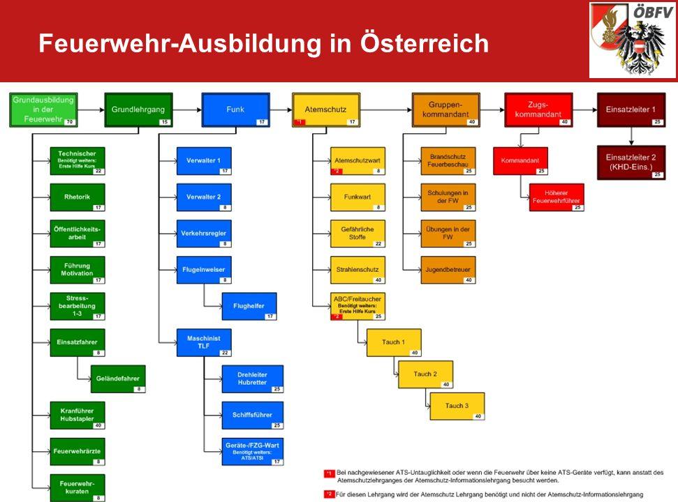 SG 5.7 CTIF_Donauländer_Warschau OBR Mag. Bader Josef Feuerwehr-Ausbildung in Österreich