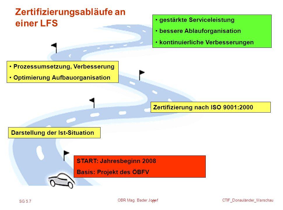 SG 5.7 CTIF_Donauländer_Warschau OBR Mag. Bader Josef 17 START: Jahresbeginn 2008 Basis: Projekt des ÖBFV gestärkte Serviceleistung bessere Ablauforga