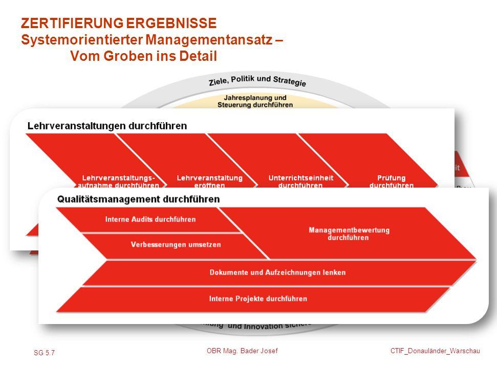 SG 5.7 CTIF_Donauländer_Warschau OBR Mag. Bader Josef ZERTIFIERUNG ERGEBNISSE Systemorientierter Managementansatz – Vom Groben ins Detail