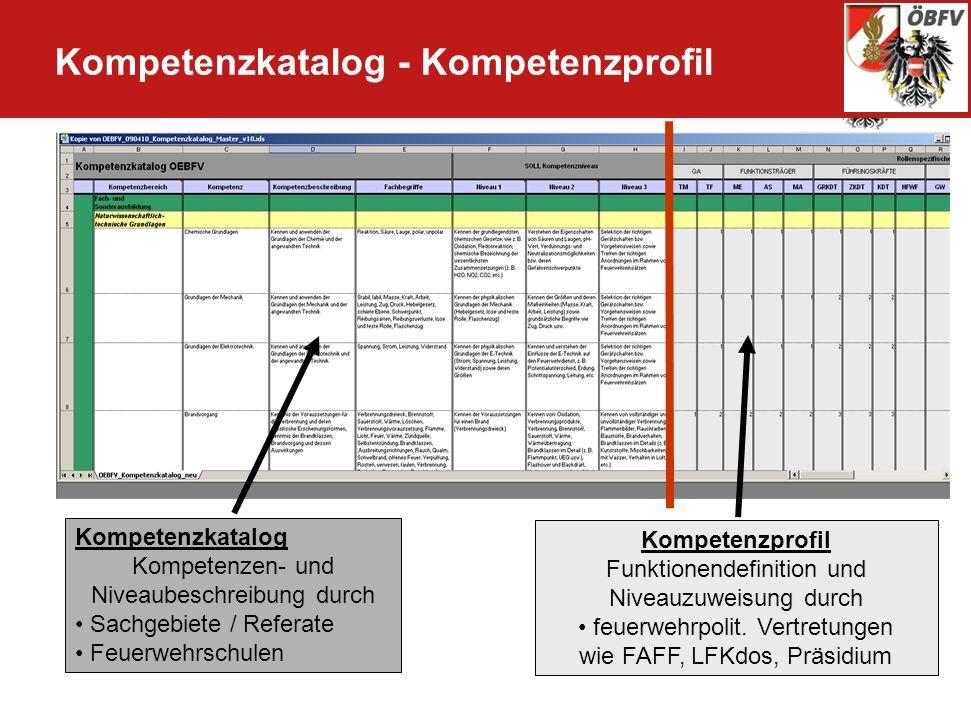 Kompetenzkatalog - Kompetenzprofil Kompetenzkatalog Kompetenzen- und Niveaubeschreibung durch Sachgebiete / Referate Feuerwehrschulen Kompetenzprofil