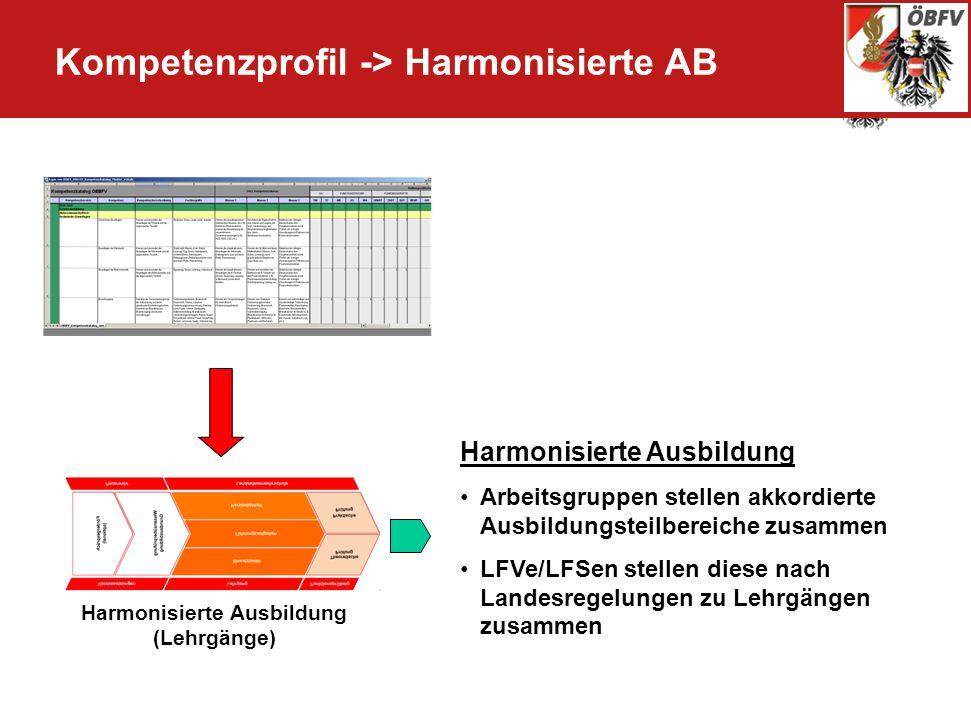 Harmonisierte Ausbildung (Lehrgänge) Harmonisierte Ausbildung Arbeitsgruppen stellen akkordierte Ausbildungsteilbereiche zusammen LFVe/LFSen stellen d