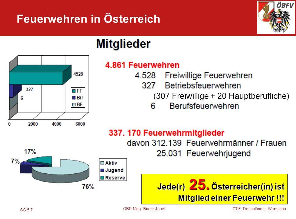SG 5.7 CTIF_Donauländer_Warschau OBR Mag. Bader Josef Jede(r) 25. Österreicher(in) ist Mitglied einer Feuerwehr !!! Feuerwehren in Österreich (307 Fre
