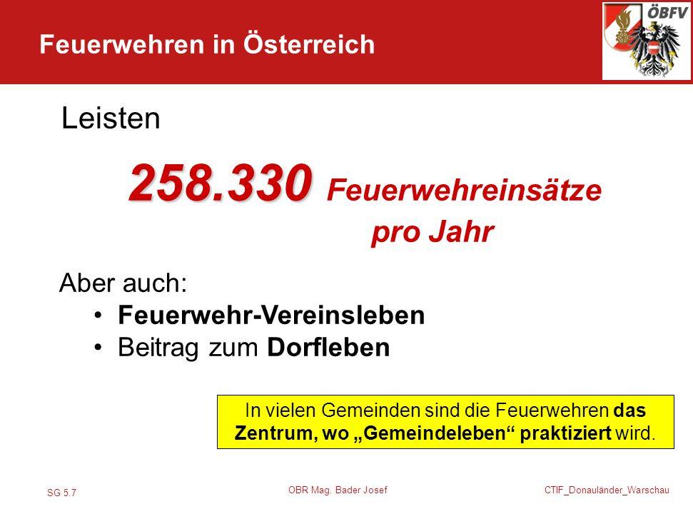 SG 5.7 CTIF_Donauländer_Warschau OBR Mag. Bader Josef 258.330 258.330 Feuerwehreinsätze pro Jahr Aber auch: Feuerwehr-Vereinsleben Beitrag zum Dorfleb