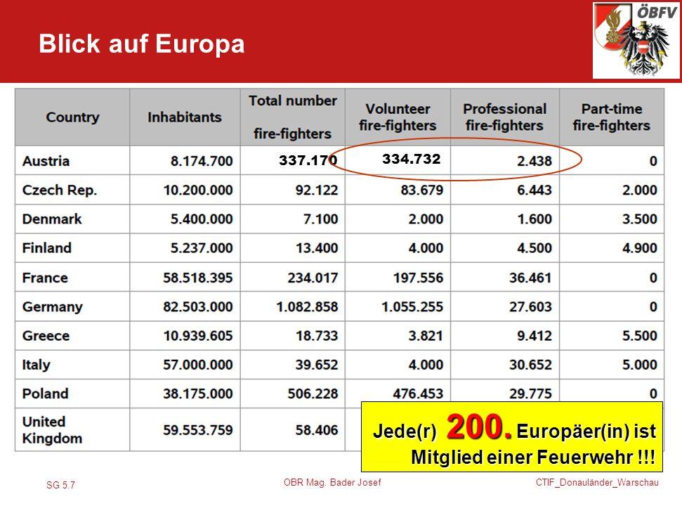 SG 5.7 CTIF_Donauländer_Warschau OBR Mag. Bader Josef 337.170 334.732 Jede(r) 200. Europäer(in) ist Mitglied einer Feuerwehr !!! Blick auf Europa
