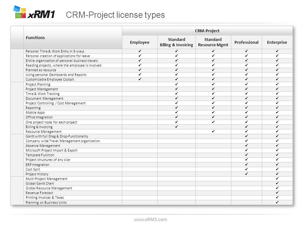 www.xRM1.com CRM-Project license types