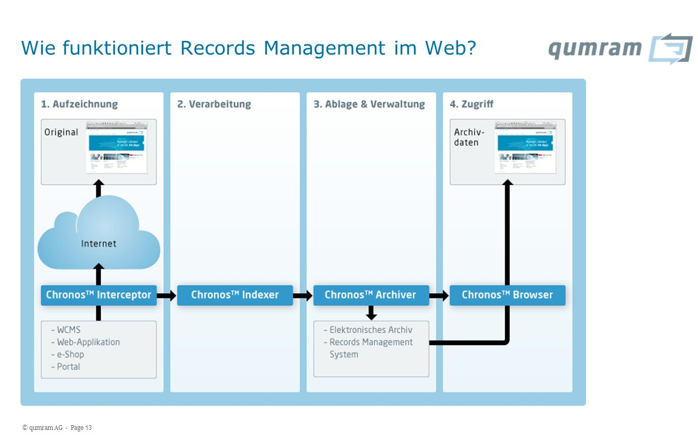 © qumram AG - Page 13 Wie funktioniert Records Management im Web?