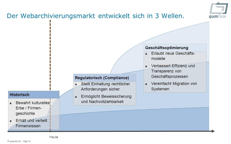 © qumram AG - Page 18 Regulatorisch (Compliance) Stellt Einhaltung rechtlicher Anforderungen sicher Ermöglicht Beweissicherung und Nachvollziehbarkeit Erlaubt neue Geschäfts- modelle Verbessert Effizienz und Transparenz von Geschäftsprozessen Vereinfacht Migration von Systemen Geschäftsoptimierung Der Webarchivierungsmarkt entwickelt sich in 3 Wellen.