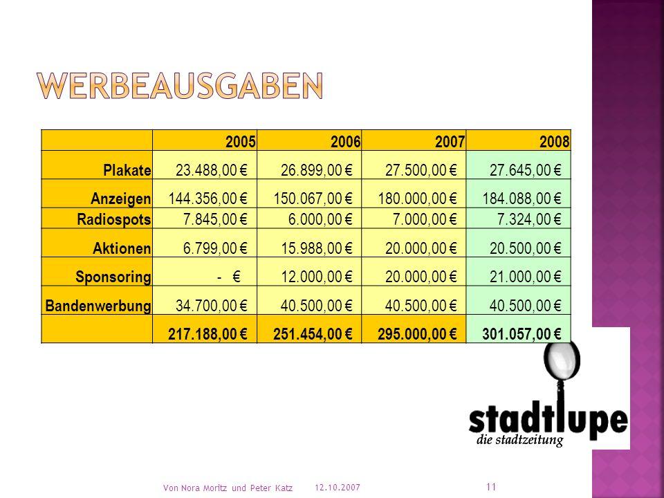 Größe des Budgets Übersicht der Werbeausgaben. 12.10.2007 Von Nora Moritz und Peter Katz 10