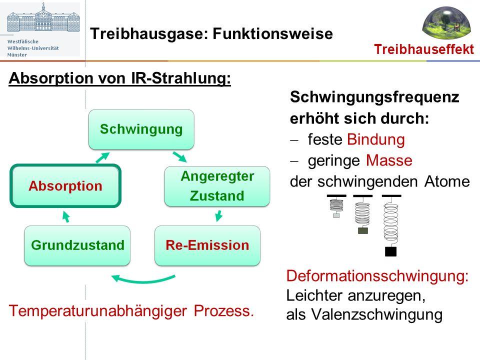 Absorption von IR-Strahlung: Treibhauseffekt Schwingungsfrequenz erhöht sich durch: feste Bindung geringe Masse der schwingenden Atome Temperaturunabh