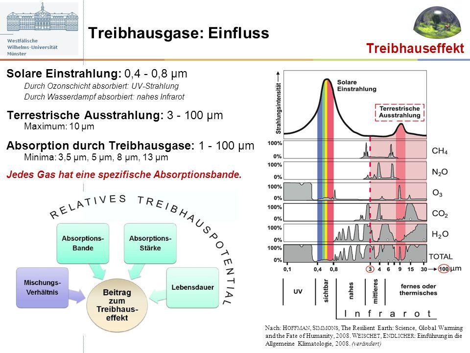 Solare Einstrahlung: 0,4 - 0,8 μm Durch Ozonschicht absorbiert: UV-Strahlung Durch Wasserdampf absorbiert: nahes Infrarot Terrestrische Ausstrahlung: