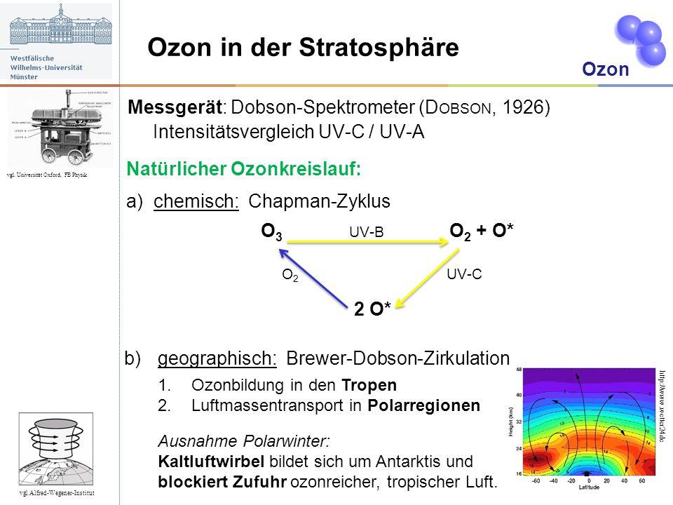 Ozon in der Stratosphäre Ozon Messgerät: Dobson-Spektrometer (D OBSON, 1926) Intensitätsvergleich UV-C / UV-A vgl. Universität Oxford, FB Physik b)geo