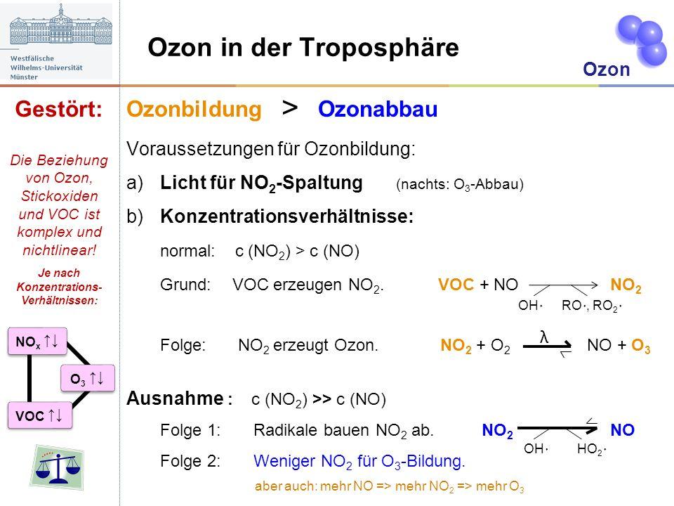 Ozon in der Troposphäre Ozon Gestört: Ozonbildung > Ozonabbau Voraussetzungen für Ozonbildung: a)Licht für NO 2 -Spaltung (nachts: O 3 -Abbau) b)Konze