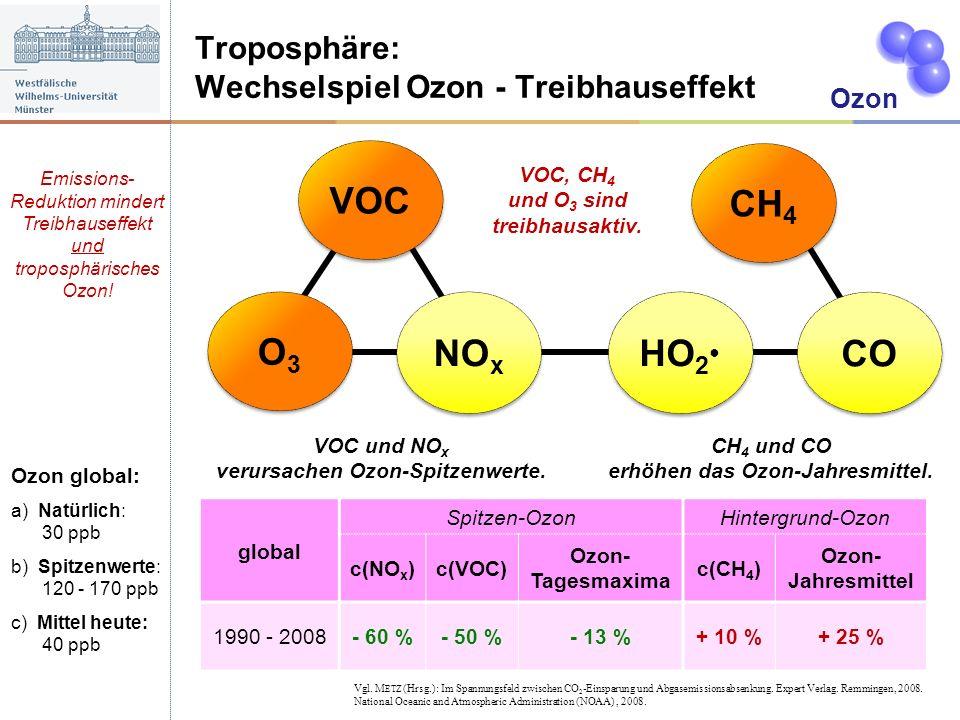 Ozon Troposphäre: Wechselspiel Ozon - Treibhauseffekt VOC HO 2 CO CH 4 O3O3 O3O3 NO x VOC, CH 4 und O 3 sind treibhausaktiv. Emissions- Reduktion mind