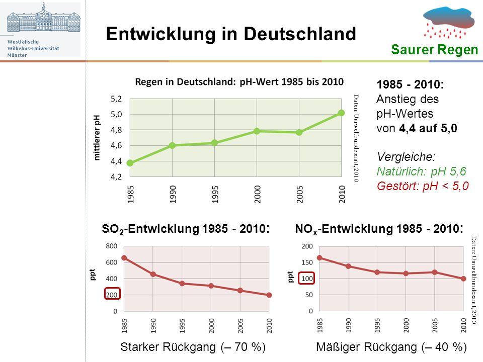 Entwicklung in Deutschland Saurer Regen 1985 - 2010: Anstieg des pH-Wertes von 4,4 auf 5,0 Vergleiche: Natürlich: pH 5,6 Gestört: pH < 5,0 Daten: Umwe