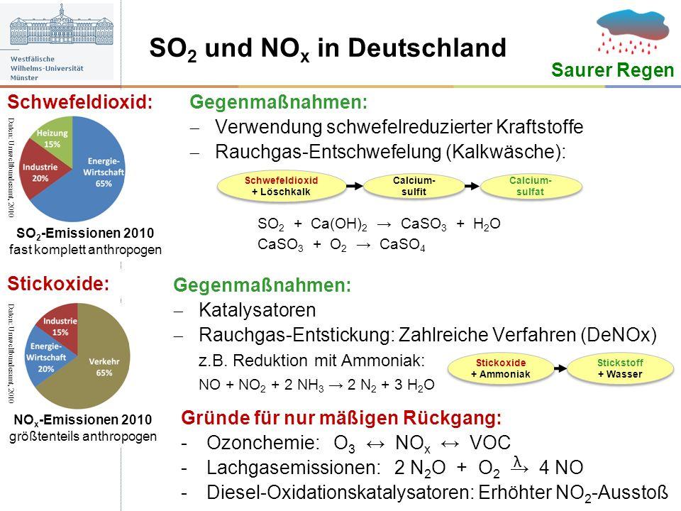 SO 2 und NO x in Deutschland Saurer Regen Gegenmaßnahmen: Verwendung schwefelreduzierter Kraftstoffe Rauchgas-Entschwefelung (Kalkwäsche): SO 2 + Ca(O