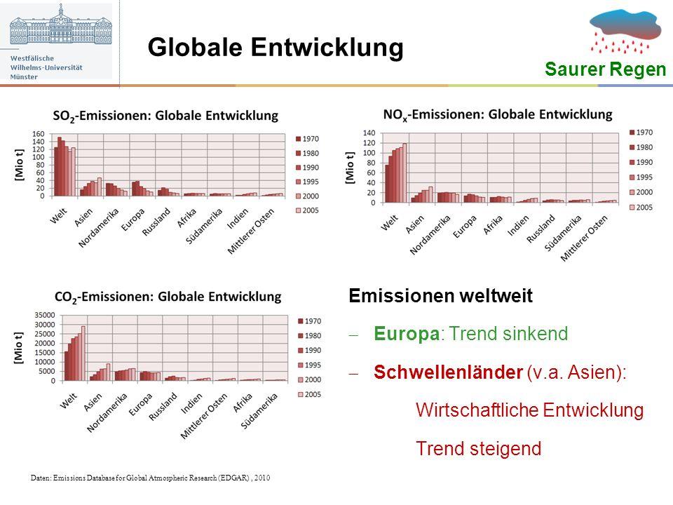 Globale Entwicklung Saurer Regen Emissionen weltweit Europa: Trend sinkend Schwellenländer (v.a. Asien): Wirtschaftliche Entwicklung Trend steigend Da