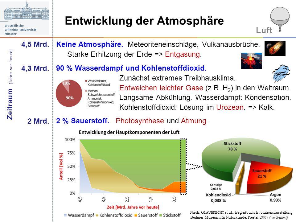 Entwicklung der Atmosphäre Keine Atmosphäre. Meteoriteneinschläge, Vulkanausbrüche. Starke Erhitzung der Erde => Entgasung. Luft 4,5 Mrd. 4,3 Mrd. 2 M