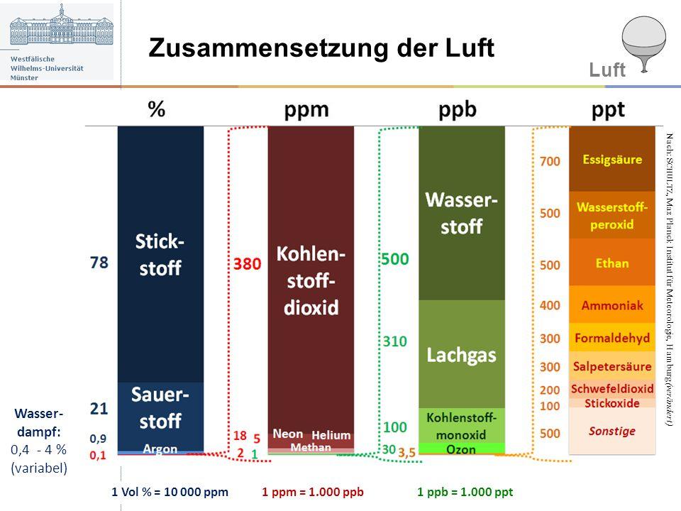 Luft Zusammensetzung der Luft 1 Vol % = 10 000 ppm1 ppm = 1.000 ppb1 ppb = 1.000 ppt Wasser- dampf: 0,4 - 4 % (variabel) Nach: S CHULTZ, Max Planck In