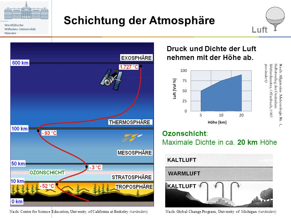 Schichtung der Atmosphäre Luft Nach: Center for Science Education, University of California at Berkeley (verändert)Nach: Global Change Program, Univer