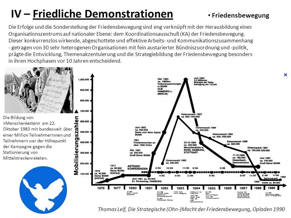 IV – Friedliche Demonstrationen Friedensbewegung Thomas Leif, Die Strategische (Ohn-)Macht der Friedensbewegung, Opladen 1990 Die Erfolge und die Sond