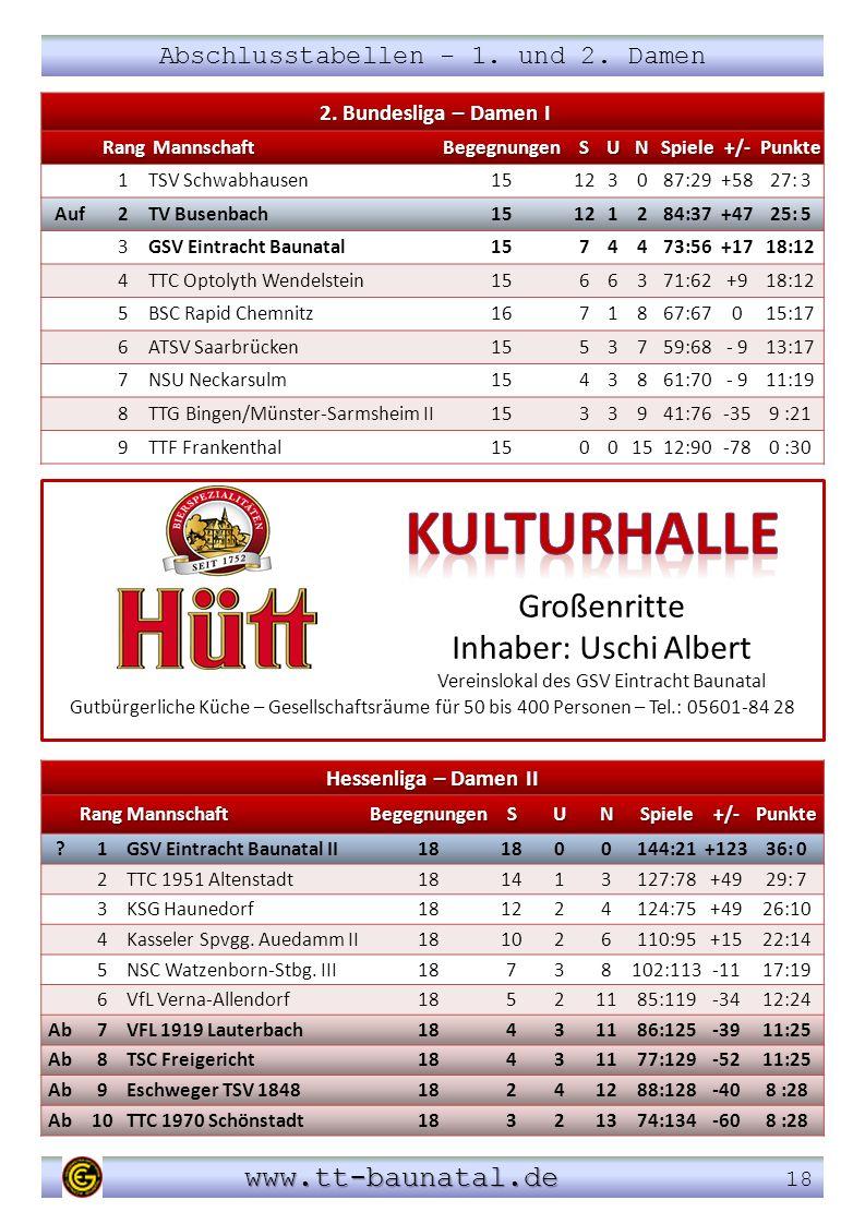 Abschlusstabellen - 1. und 2. Damen www.tt-baunatal.de www.tt-baunatal.de 18 2. Bundesliga – Damen I 2. Bundesliga – Damen IRang Mannschaft Mannschaft