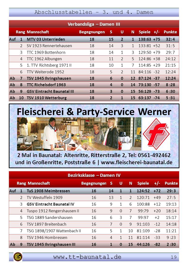 www.tt-baunatal.de www.tt-baunatal.de 19 Abschlusstabellen – 3. und 4. Damen Fleischerei & Party-Service Werner 2 Mal in Baunatal: Altenritte, Ritters