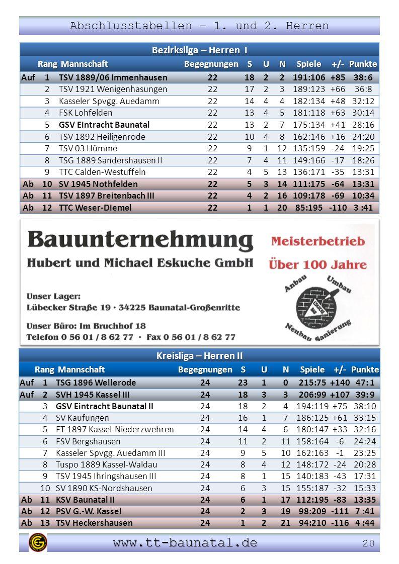 Abschlusstabellen – 1. und 2. Herren www.tt-baunatal.de www.tt-baunatal.de 20 Bezirksliga – Herren I Rang Mannschaft MannschaftBegegnungenSUNSpiele+/-
