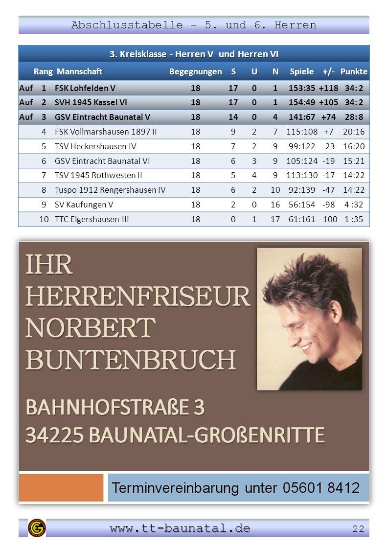 Abschlusstabelle – 5. und 6. Herren www.tt-baunatal.de www.tt-baunatal.de 22 3. Kreisklasse - Herren V und Herren VI Rang Mannschaft MannschaftBegegnu