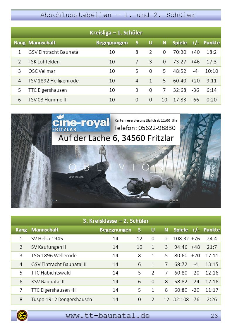 Abschlusstabellen – 1. und 2. Schüler www.tt-baunatal.de www.tt-baunatal.de 23 3. Kreisklasse – 2. Schüler RangMannschaftBegegnungenSUNSpiele+/-Punkte
