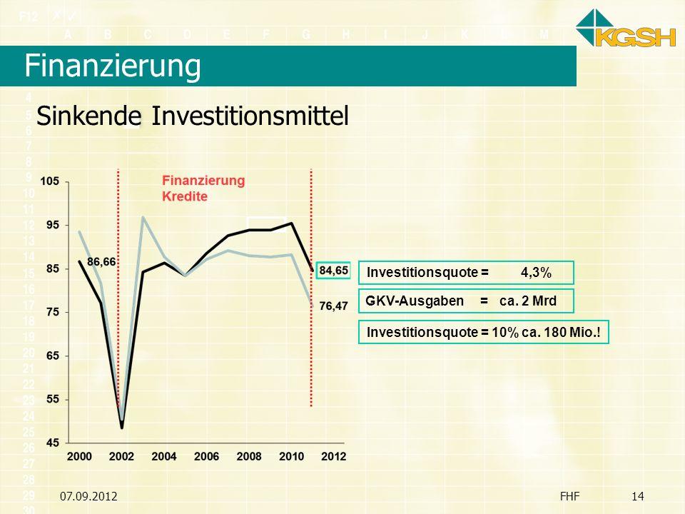 Finanzierung 07.09.2012FHF14 Sinkende Investitionsmittel Investitionsquote = 10% ca. 180 Mio.! Investitionsquote = 4,3% GKV-Ausgaben = ca. 2 Mrd