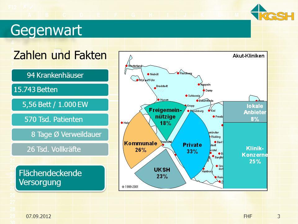 Finanzierung 07.09.2012FHF14 Sinkende Investitionsmittel Investitionsquote = 10% ca.