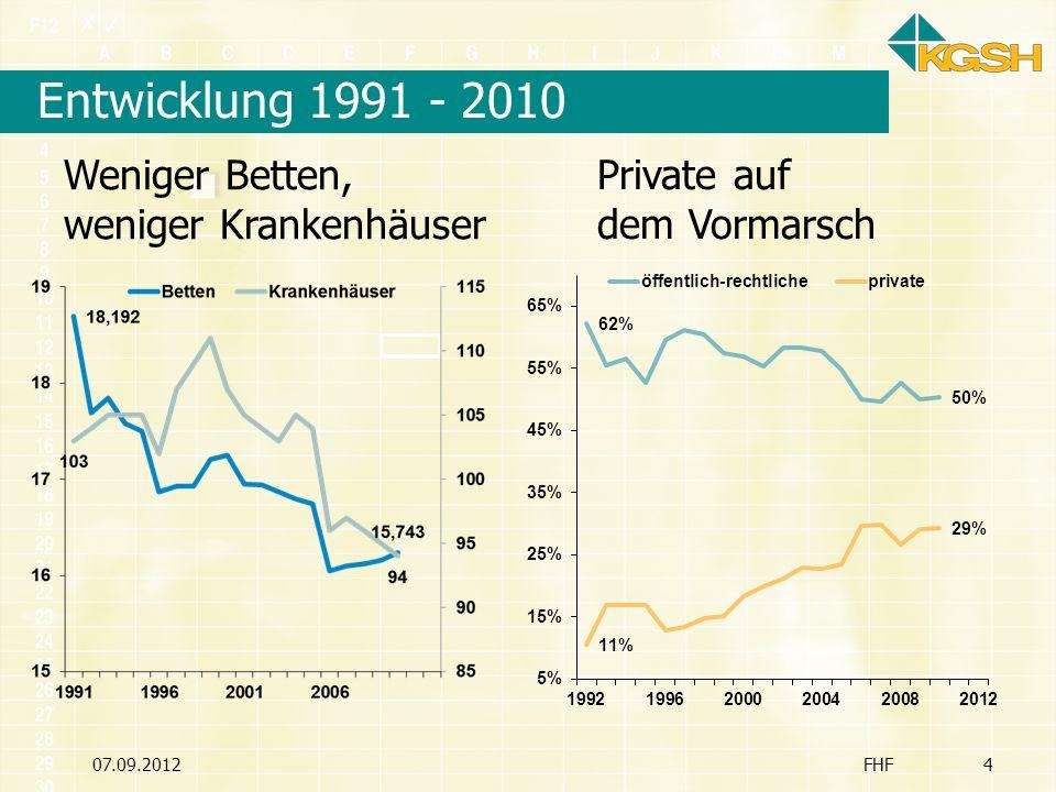 Entwicklung 1991 - 2010 07.09.2012FHF4 Private auf dem Vormarsch Weniger Betten, weniger Krankenhäuser