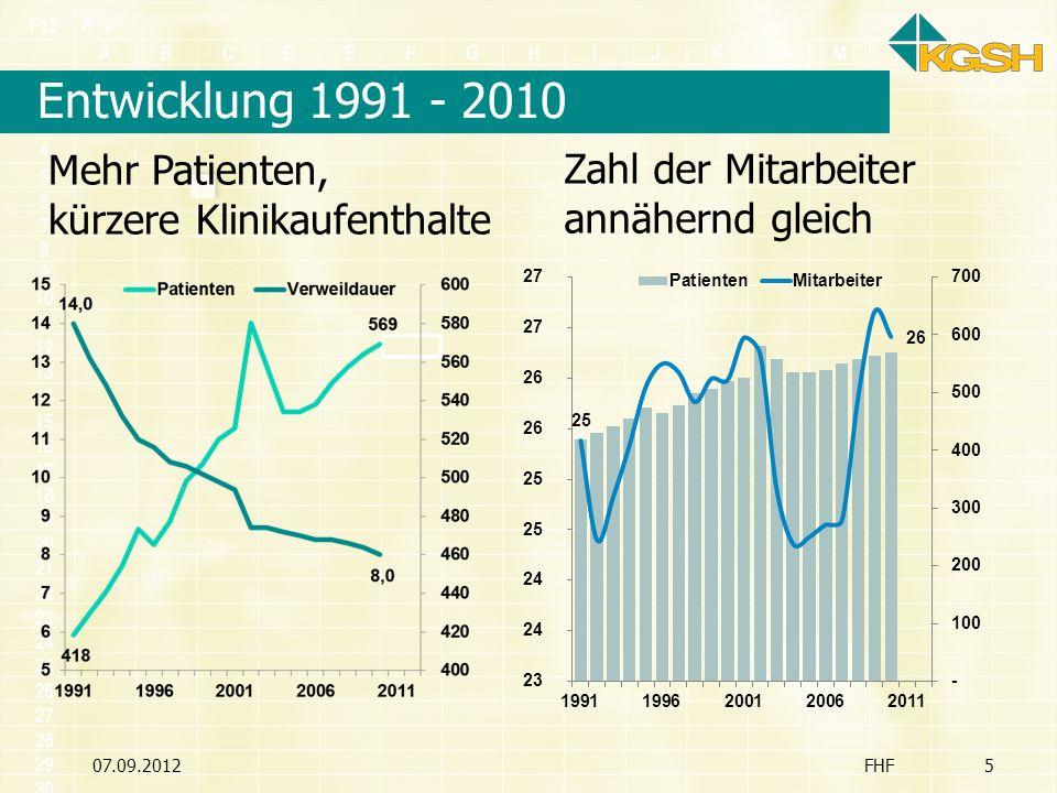 Entwicklung 1991 - 2010 07.09.2012FHF5 Mehr Patienten, kürzere Klinikaufenthalte Zahl der Mitarbeiter annähernd gleich