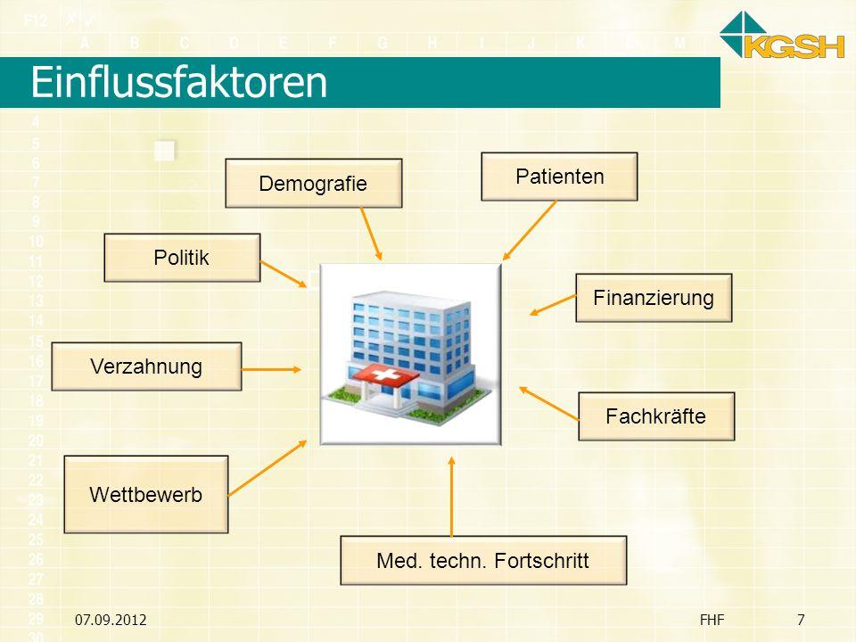 07.09.2012FHF7 Einflussfaktoren Med. techn. Fortschritt Wettbewerb Verzahnung Politik Demografie Patienten Fachkräfte Finanzierung