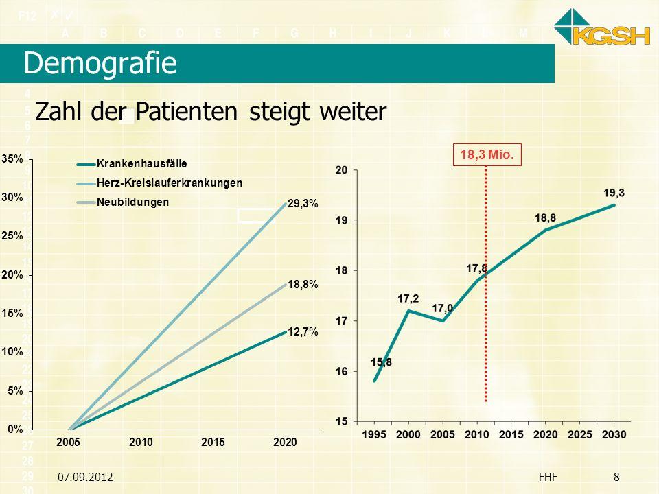 07.09.20129 Fachkräftemangel FHF9 Schleswig-Holstein Ersatzbedarf 3.490 Mehrbedarf 990 Bedarf 4.480 Neuzugänge Drop-out 15% 3.980 Drop-out 30% 3.280 Drop-out 45% 2.580 Ärztemangel Drop-out 15% - 500 Drop-out 30% - 1.200 Drop-out 45% - 1.900 Krankenhausärzte Schon angekommen Hausärzte 2009: 1.927 2015: 1.076 Fast jeder zweite Hausarzt wird im Jahr 2015 verrentet sein!