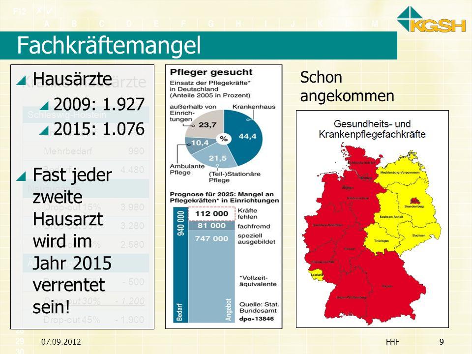 07.09.20129 Fachkräftemangel FHF9 Schleswig-Holstein Ersatzbedarf 3.490 Mehrbedarf 990 Bedarf 4.480 Neuzugänge Drop-out 15% 3.980 Drop-out 30% 3.280 D