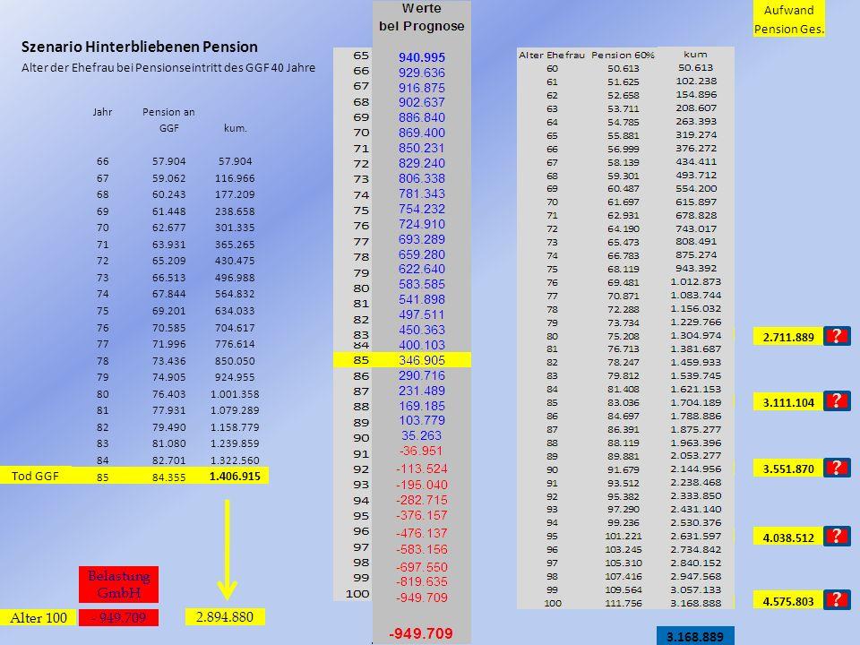 Szenario Hinterbliebenen Pension Alter der Ehefrau bei Pensionseintritt des GGF 40 Jahre JahrPension an GGFkum. 6657.904 6759.062116.966 6860.243177.2
