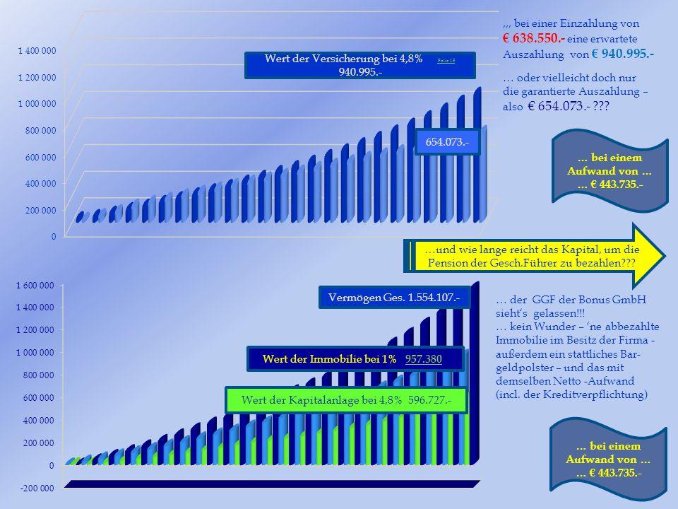 940.995.- Der Fehlbetrag zwischen Mietertrag und Pensionszahlungen wird aus dem angesammelten Barkapital aufgestockt.
