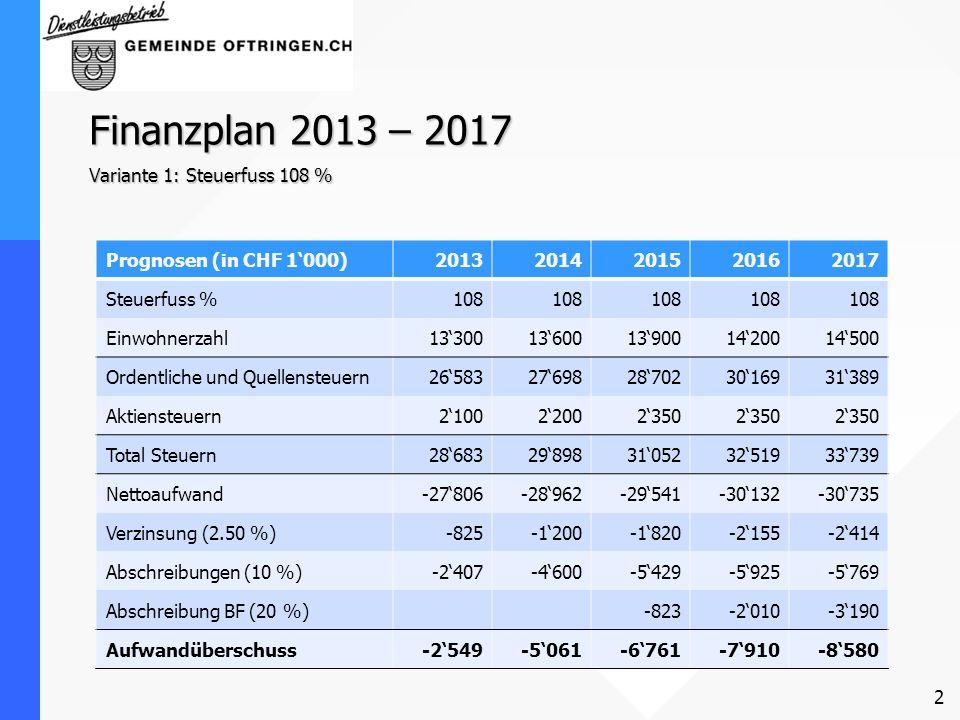 2 Finanzplan 2013 – 2017 Variante 1: Steuerfuss 108 % Prognosen (in CHF 1000)20132014201520162017 Steuerfuss %108 Einwohnerzahl13300136001390014200145